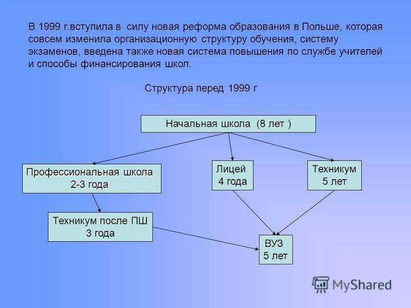 В 1999 r.вступила в силу новая реформа образования в Польше, которая совсем изменила организационную структуру обучения, систему экзаменов, введена также новая система повышения по службе учителей и способы финансирования школ. Начальная школа (8 лет