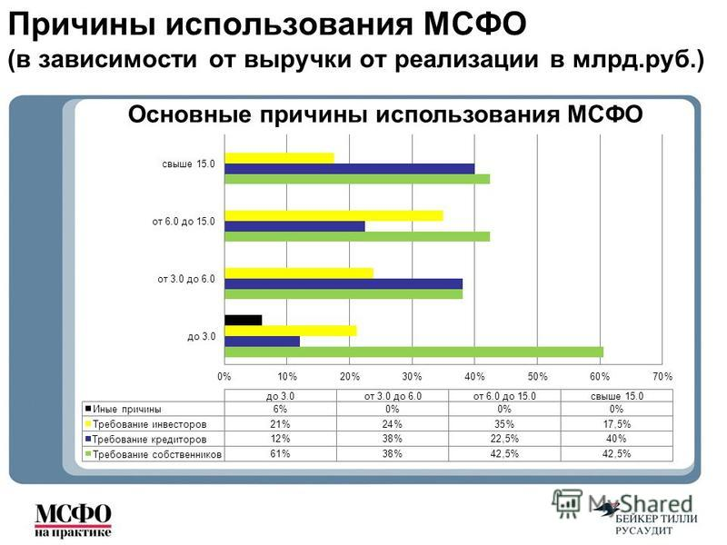 Причины использования МСФО (в зависимости от выручки от реализации в млрд.руб.) Основные причины использования МСФО