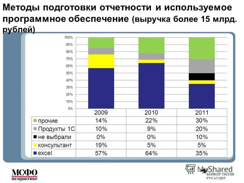Методы подготовки отчетности и используемое программное обеспечение (выручка более 15 млрд. рублей)