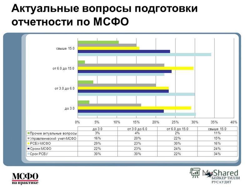 Актуальные вопросы подготовки отчетности по МСФО