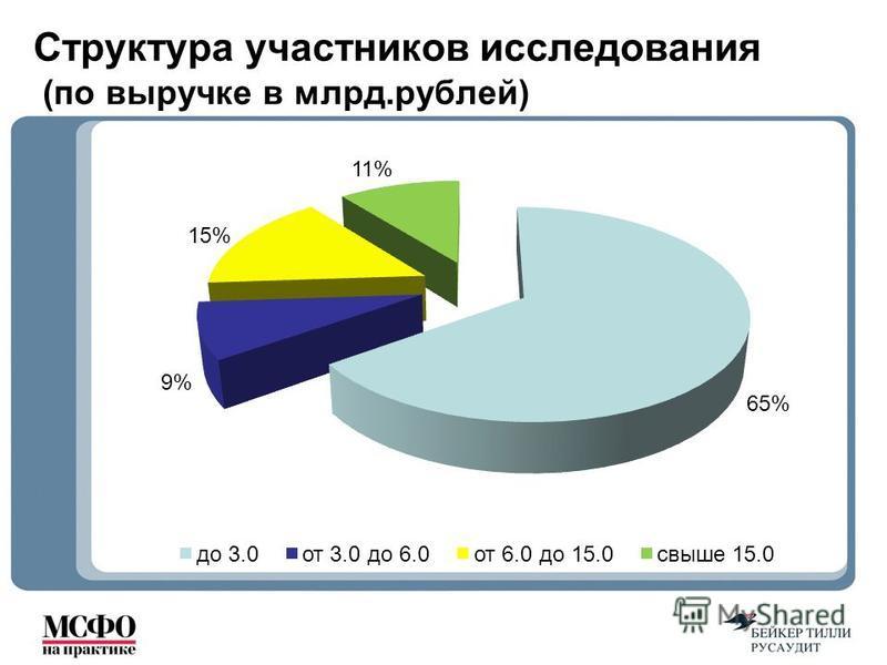Структура участников исследования (по выручке в млрд.рублей)