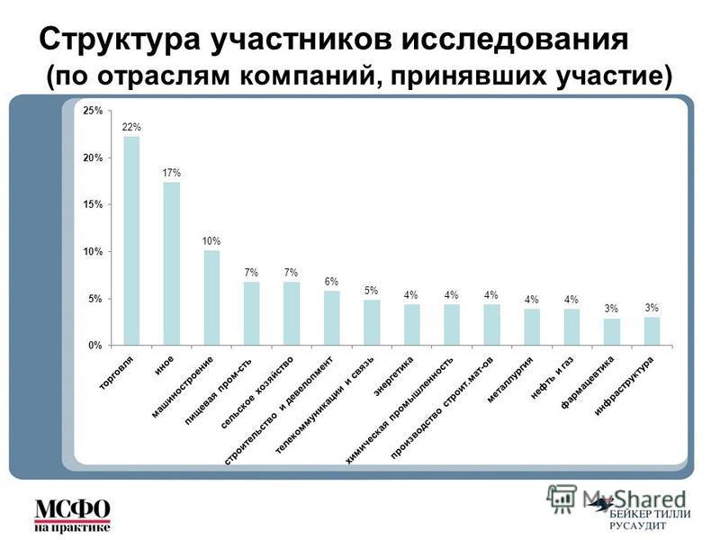 Структура участников исследования (по отраслям компаний, принявших участие)