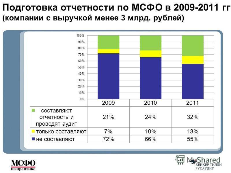 Подготовка отчетности по МСФО в 2009-2011 гг. (компании с выручкой менее 3 млрд. рублей)