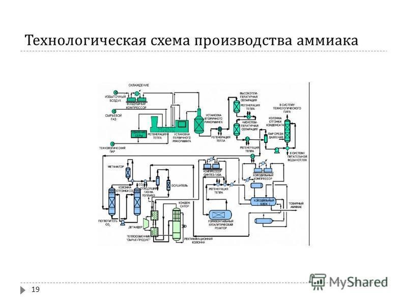 Технологическая схема производства аммиака 19