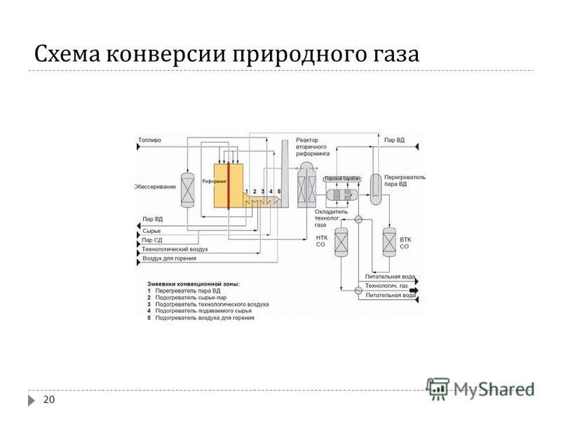 Схема конверсии природного газа 20