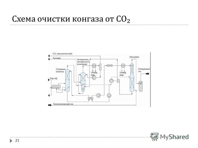 Схема очистки конгаза от СО 21