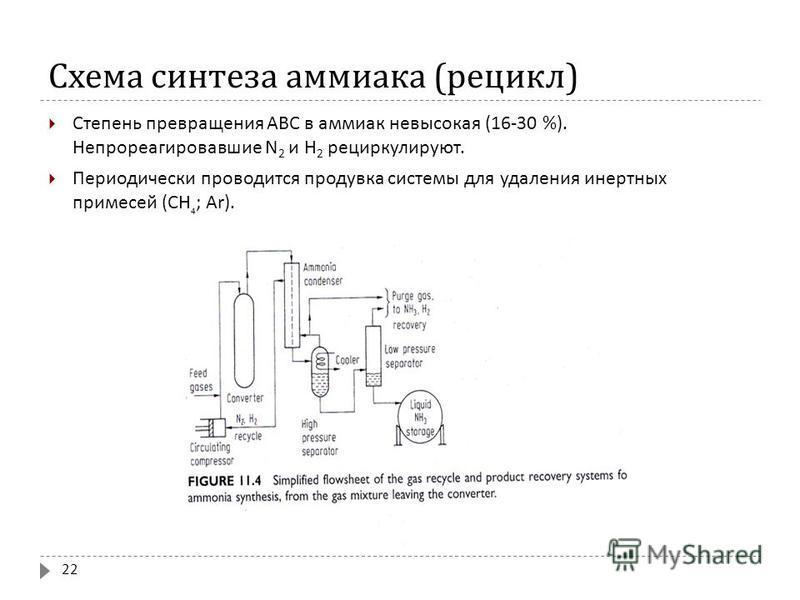 Схема синтеза аммиака ( рецикл ) 22 Степень превращения АВС в аммиак невысокая (16-30 %). Непрореагировавшие N 2 и H 2 рециркулируют. Периодически проводится продувка системы для удаления инертных примесей (CH ; Ar).