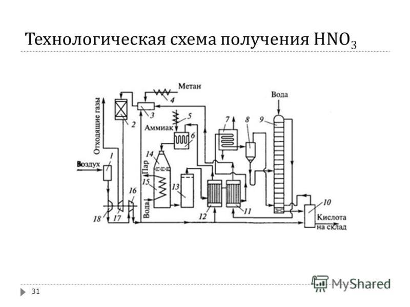Технологическая схема получения HNO 3 31