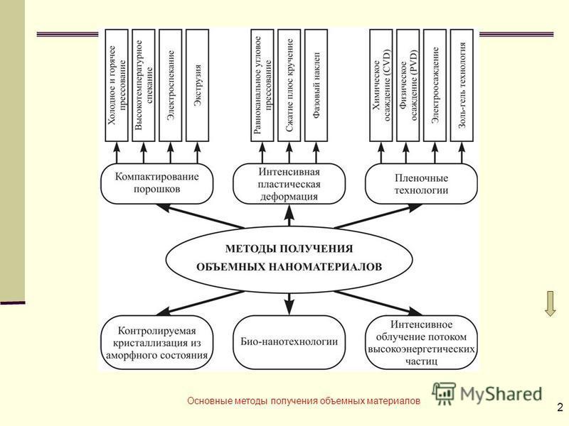 2 Основные методы получения объемных материалов