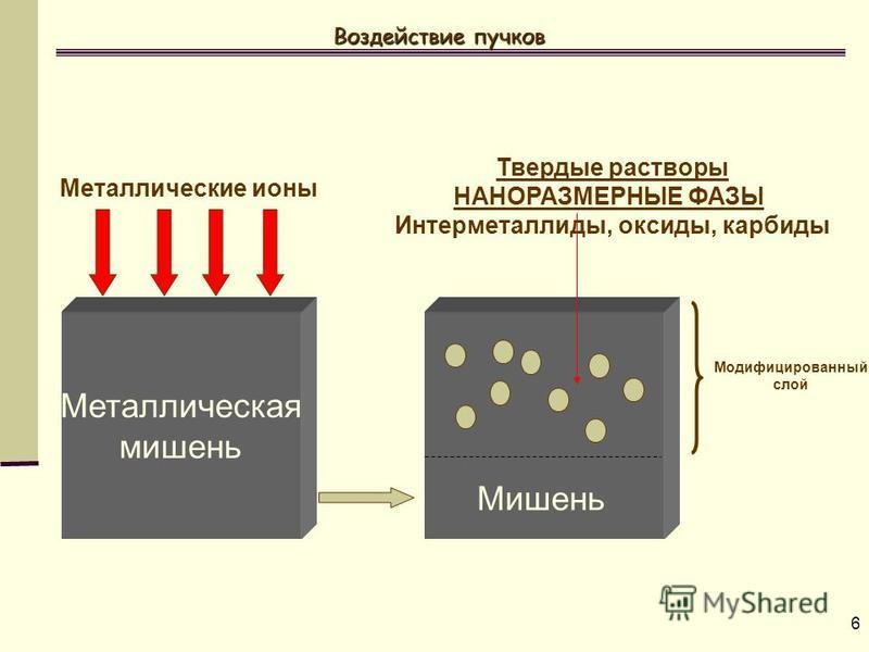 6 Воздействие пучков Металлическая мишень Металлические ионы Твердые растворы НАНОРАЗМЕРНЫЕ ФАЗЫ Интерметаллиды, оксиды, карбиды Мишень Модифицированный слой