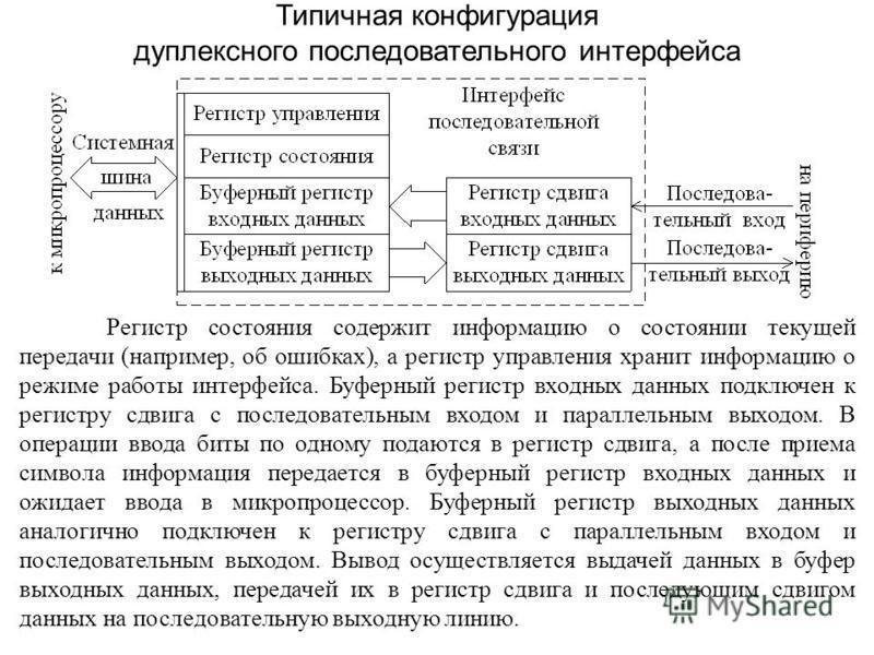 Типичная конфигурация дуплексного последовательного интерфейса Регистр состояния содержит информацию о состоянии текущей передачи (например, об ошибках), а регистр управления хранит информацию о режиме работы интерфейса. Буферный регистр входных данн