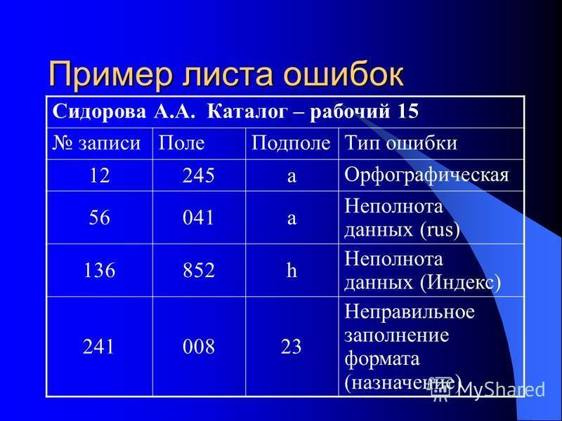 Пример листа ошибок Сидорова А.А. Каталог – рабочий 15 записи ПолеПодполе Тип ошибки 12245 а Орфографическая 56041 а Неполнота данных (rus) 136852h Неполнота данных (Индекс) 24100823 Неправильное заполнение формата (назначение)