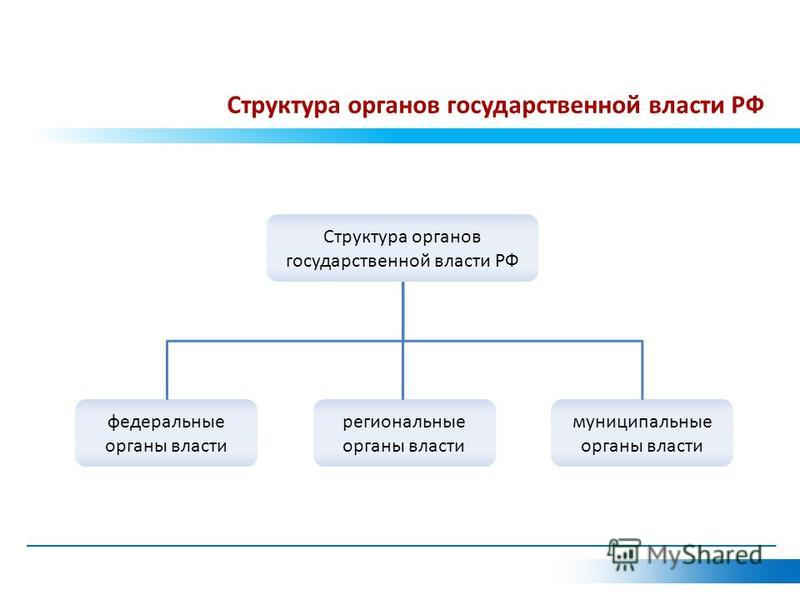 Структура органов государственной власти РФ федеральные органы власти региональные органы власти муниципальные органы власти