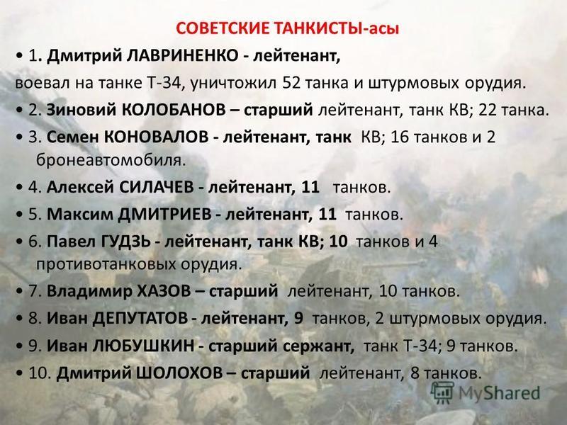 СОВЕТСКИЕ ТАНКИСТЫ-асы 1. Дмитрий ЛАВРИНЕНКО - лейтенант, воевал на танке Т-34, уничтожил 52 танка и штурмовых орудия. 2. Зиновий КОЛОБАНОВ – старший лейтенант, танк КВ; 22 танка. 3. Семен КОНОВАЛОВ - лейтенант, танк КВ; 16 танков и 2 бронеавтомобиля