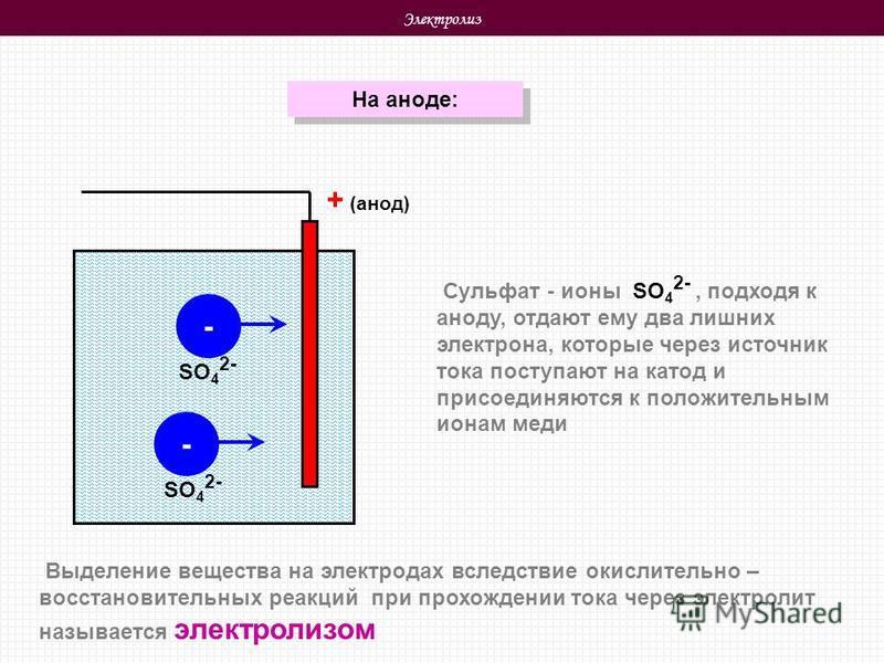 Электролиз На аноде: + (анод) - - Выделение вещества на электродах вследствие окислительно – восстановительных реакций при прохождении тока через электролит называется электролизом Сульфат - ионы SO 4 2-, подходя к аноду, отдают ему два лишних электр