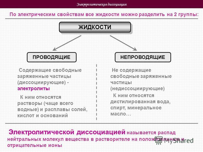 Электролитическая диссоциация По электрическим свойствам все жидкости можно разделить на 2 группы: ЖИДКОСТИ ПРОВОДЯЩИЕНЕПРОВОДЯЩИЕ Содержащие свободные заряженные частицы (диссоциирующие) - электролиты Не содержащие свободные заряженные частицы (неди