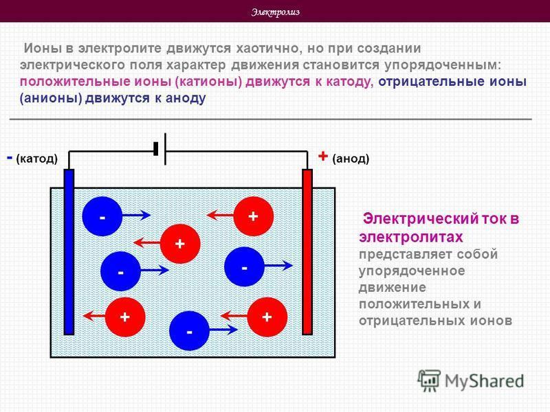 Электролиз Ионы в электролите движутся хаотично, но при создании электрического поля характер движения становится упорядоченным: положительные ионы (катионы) движутся к катоду, отрицательные ионы (анионы) движутся к аноду + (анод) - (катод) + ++ - -