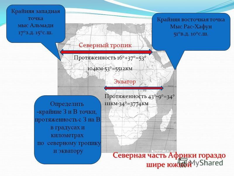 Определить -крайние З и В точки, протяженность с З на В в градусах и километрах по северному тропику и экватору Крайняя западная точка мыс Альмади 17 0 з.д. 15 0 с.ш. Крайняя восточная точка Мыс Рас-Хафун 51 0 в.д. 10 0 с.ш. Протяженность 43 0 -9 0 =
