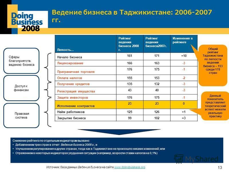 13 Ведение бизнеса в Таджикистане: 2006-2007 гг. Легкость... Рейтинг ведения бизнеса 2008 г. Рейтинг ведения бизнеса 2007 г. Изменения в рейтинге Начало бизнеса 161171+10 Лицензирование 166163-3 Приграничная торговля 176175 Оплата налогов 155153-2 По