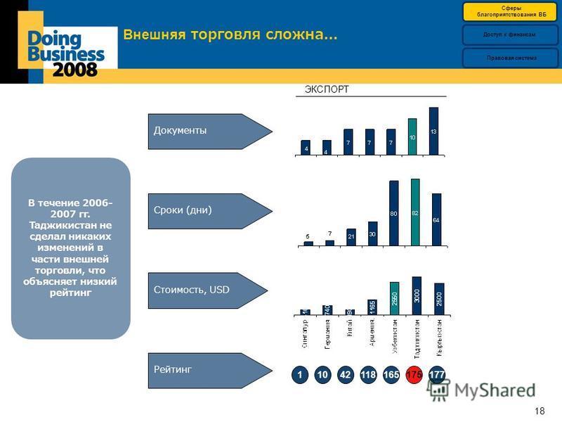 18 Внешняя торговля сложна... Документы Стоимость, USD Сроки (дни) Рейтинг 11042118177175165 В течение 2006- 2007 гг. Таджикистан не сделал никаких изменений в части внешней торговли, что объясняет низкий рейтинг ЭКСПОРТ Сферы благоприятствияования В