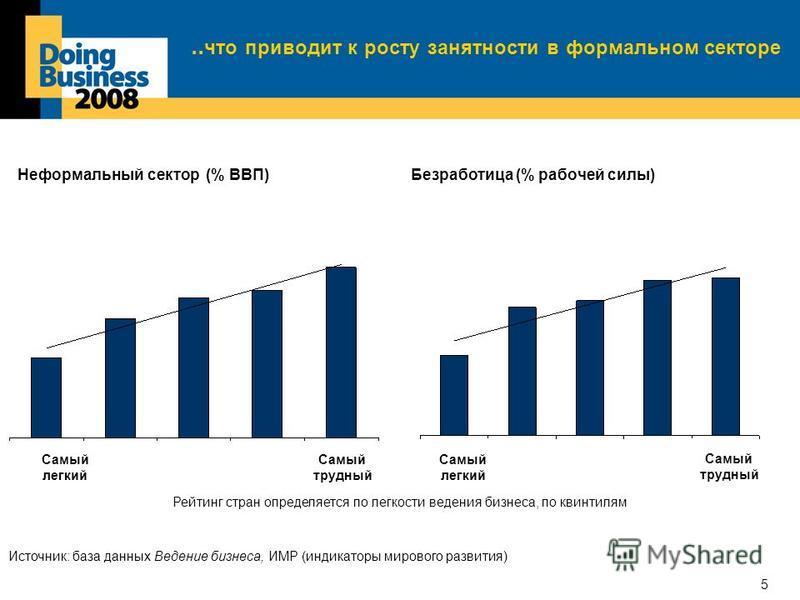 5..что приводит к росту занятности в формальном секторе Самый трудный Рейтинг стран определяется по легкости ведения бизнеса, по квинтилям Неформальный сектор (% ВВП)Безработица (% рабочей силы) Самый легкий Самый трудный Источник: база данных Ведени