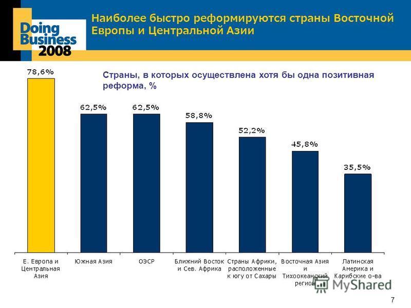 7 Наиболее быстро реформируются страны Восточной Европы и Центральной Азии Страны, в которых осуществлена хотя бы одна позитивная реформа, %