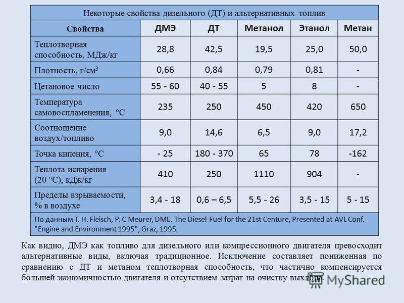 Некоторые свойства дизельного (ДТ) и альтернативных топлив Свойства ДМЭДТМетанол ЭтанолМетан Теплотворная способность, МДж/кг 28,842,519,525,050,0 Плотность, г/см 3 0,660,840,790,81- Цетановое число 55 - 6040 - 5558- Температура самовоспламенения, °С