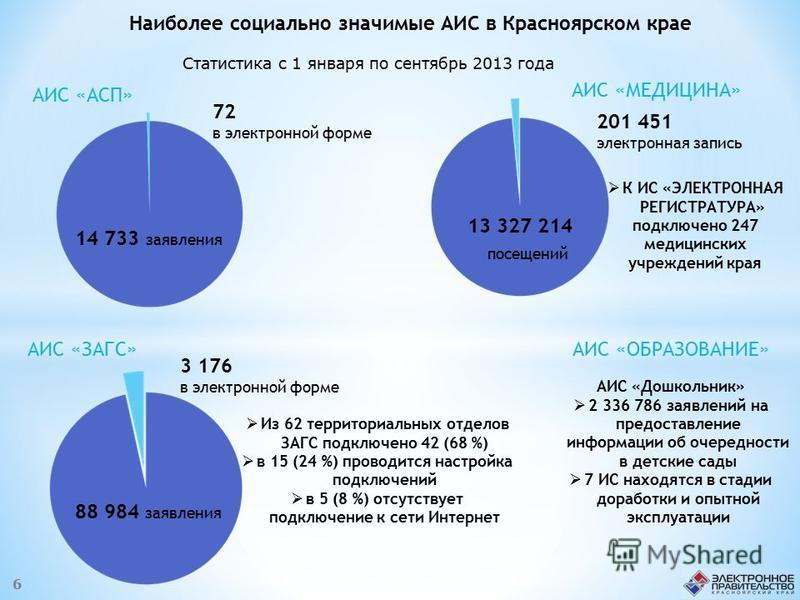Наиболее социально значимые АИС в Красноярском крае 14 733 заявления 72 в электронной форме АИС «АСП» 13 327 214 посещений 201 451 электронная запись АИС «МЕДИЦИНА» 88 984 заявления 3 176 в электронной форме АИС «ЗАГС» К ИС «ЭЛЕКТРОННАЯ РЕГИСТРАТУРА»