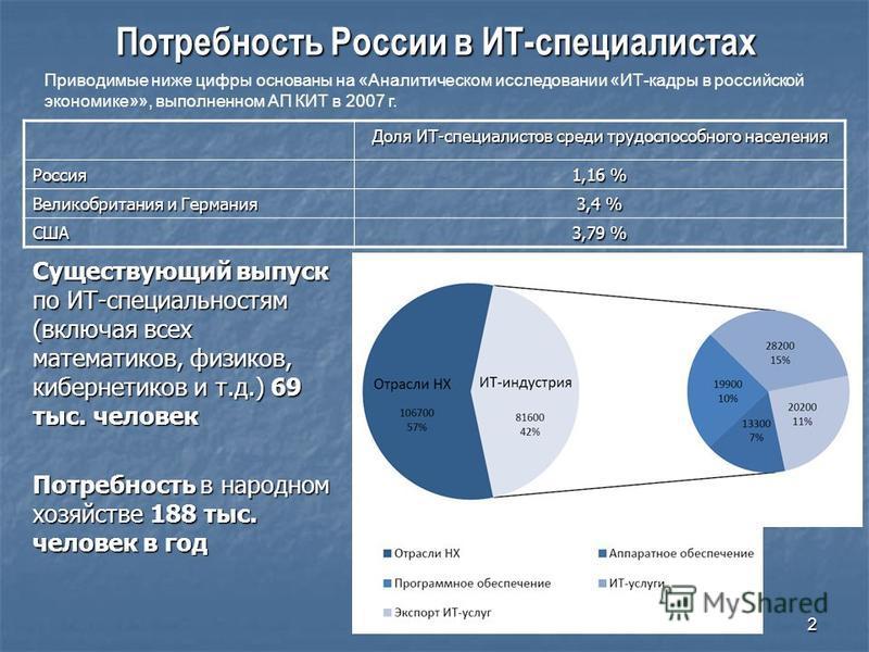 2 Потребность России в ИТ-специалистах Существующий выпуск по ИТ-специальностям (включая всех математиков, физиков, кибернетиков и т.д.) 69 тыс. человек Потребность в народном хозяйстве 188 тыс. человек в год Доля ИТ-специалистов среди трудоспособног