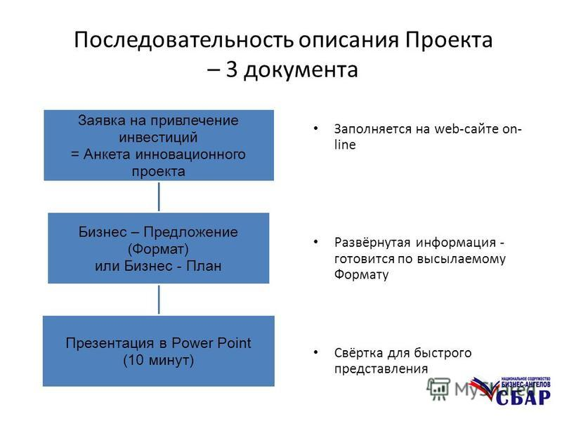 Последовательность описания Проекта – 3 документа Заполняется на web-сайте on- line Развёрнутая информация - готовится по высылаемому Формату Свёртка для быстрого представления Заявка на привлечение инвестиций = Анкета инновационного проекта Бизнес –