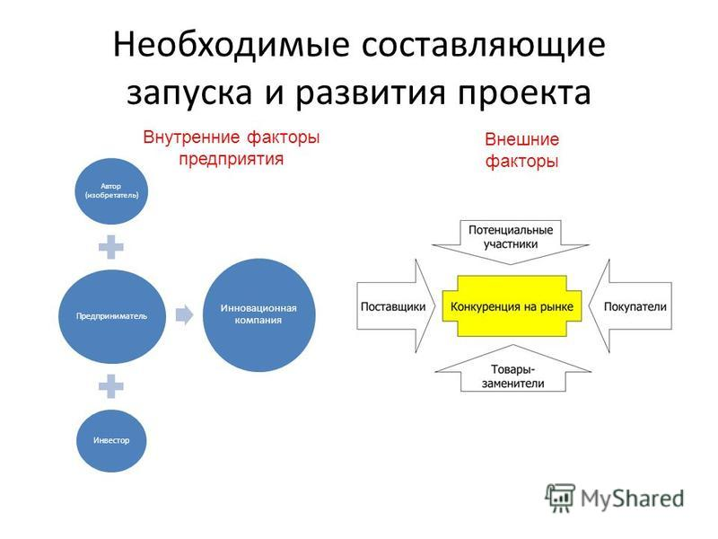 Необходимые составляющие запуска и развития проекта Автор (изобретатель) Предприниматель Инвестор Инновационная компания Внутренние факоторых предприятия Внешние факоторых