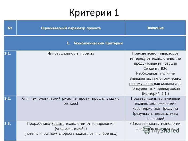 Критерии 1 Оцениваемый параметр проекта Значение 1. Технологические Критерии 1.1. Инновационность проекта Прежде всего, инвесторов интересуют технологические продуктовые инновации Сегмента B2C Необходимы наличие Уникальных технологических преимуществ