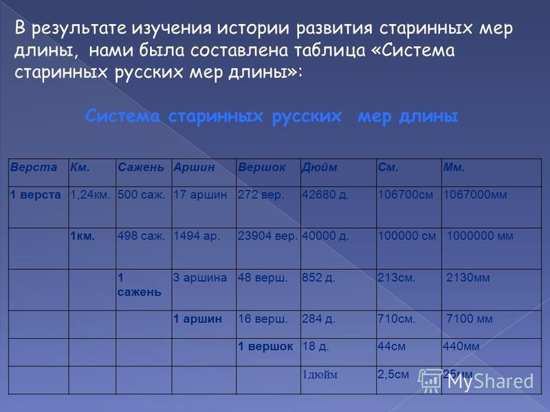 В результате изучения истории развития старинных мер длины, нами была составлена таблица «Система старинных русских мер длины»: Система старинных русских мер длины Верста Км.Сажень АршинВершок ДюймСм.Мм. 1 верста 1,24 км.500 саж.17 аршин 272 вер.4268