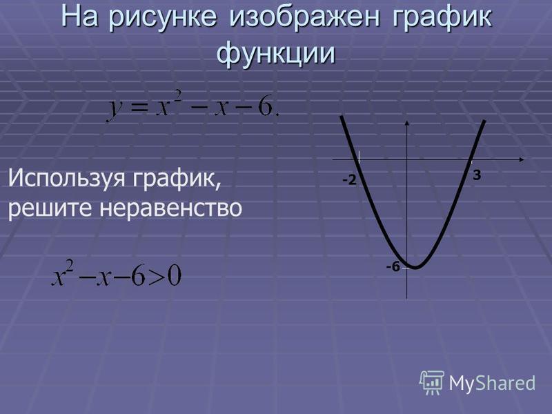 На рисунке изображен график функции -6 -2 3 Используя график, решите неравенство