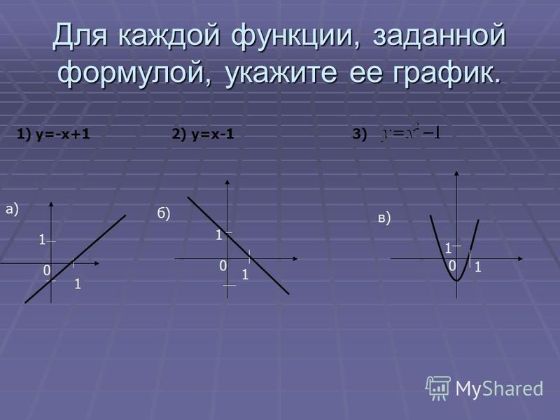 Для каждой функции, заданной формулой, укажите ее график. а) 1) у=-х+1 2) у=х-1 3) 1 0 1 1 1 0 1 1 0 б) в)