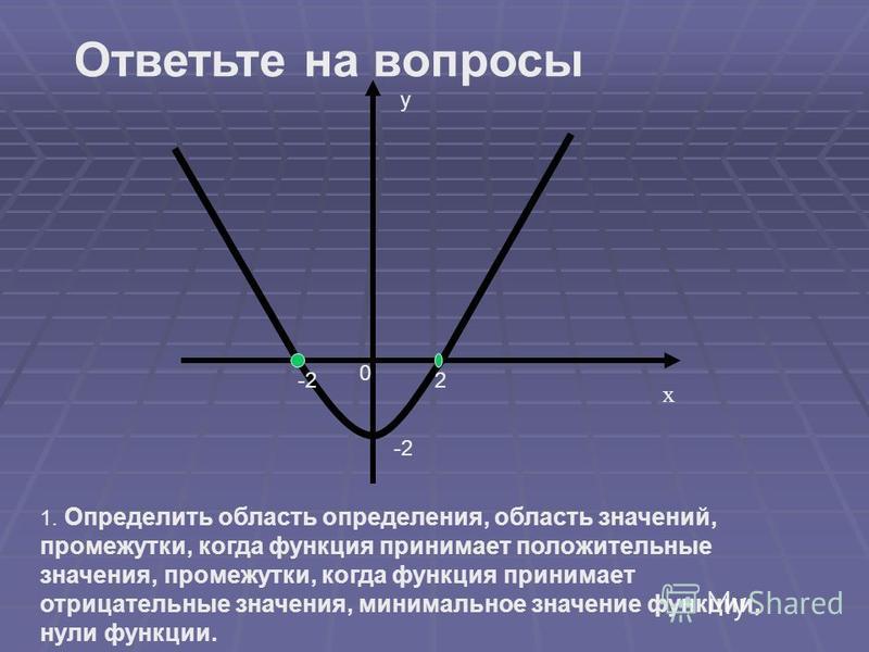 х у 0 -2 2 1. Определить область определения, область значений, промежутки, когда функция принимает положительные значения, промежутки, когда функция принимает отрицательные значения, минимальное значение функции, нули функции. Ответьте на вопросы