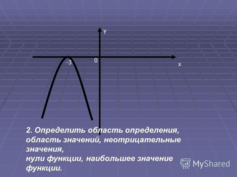 х у 0 -3 2. Определить область определения, область значений, неотрицательные значения, нули функции, наибольшее значение функции.
