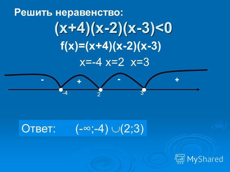 (х+4)(х-2)(х-3)<0 + - - + 2 3-4 Ответ: (-;-4) (2;3) f(х)=(х+4)(х-2)(х-3) х=-4 х=2 х=3 Решить неравенство:
