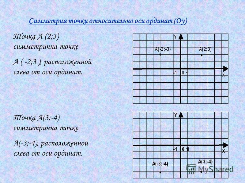 Симметрия точки относительно оси ординат (Оу) Точка А (2;3) симметрична точке А ( -2;3 ), расположенной слева от оси ординат. Точка А(3:-4) симметрична точке А(-3;-4), расположенной слева от оси ординат.