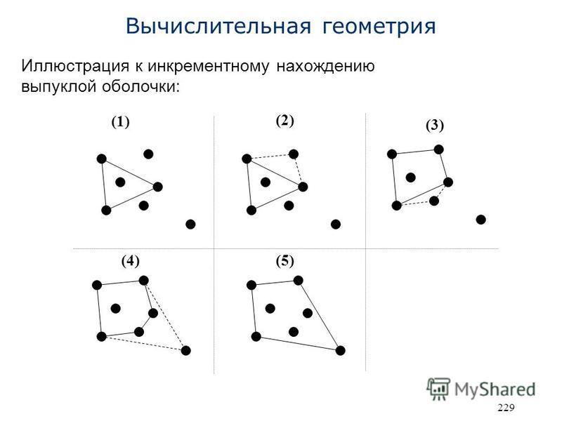 229 Вычислительная геометрия Иллюстрация к инкрементному нахождению выпуклой оболочки: (1) (2) (3) (4)(5)