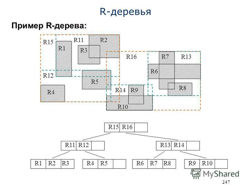 247 R-деревья Пример R-дерева: R10 R1 R2 R3 R4 R5 R6 R7 R8 R9 R11 R12 R13 R14 R15 R16 R1 R2 R3 R15 R16 R4 R5R6 R7 R8R9 R10 R11 R12R13 R14