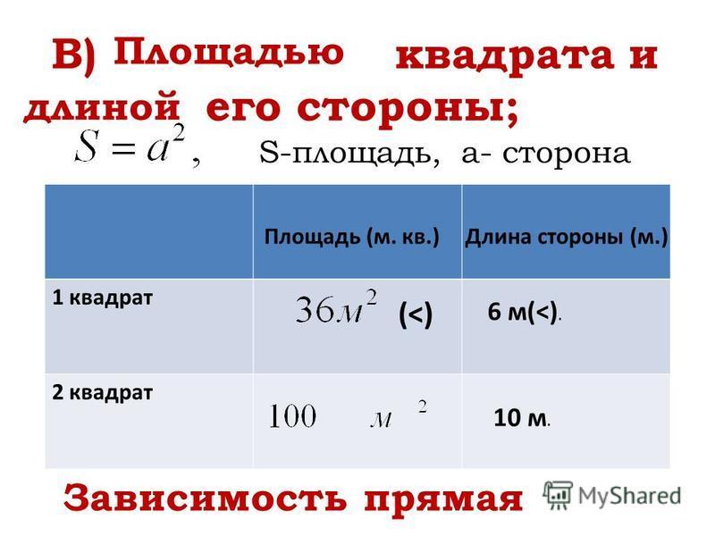 В) квадрата и его стороны; Площадью длиной 1 квадрат 2 квадрат Площадь (м. кв.)Длина стороны (м.) 6 м(<). 10 м. S-площадь, a- сторона Зависимость прямая (<)