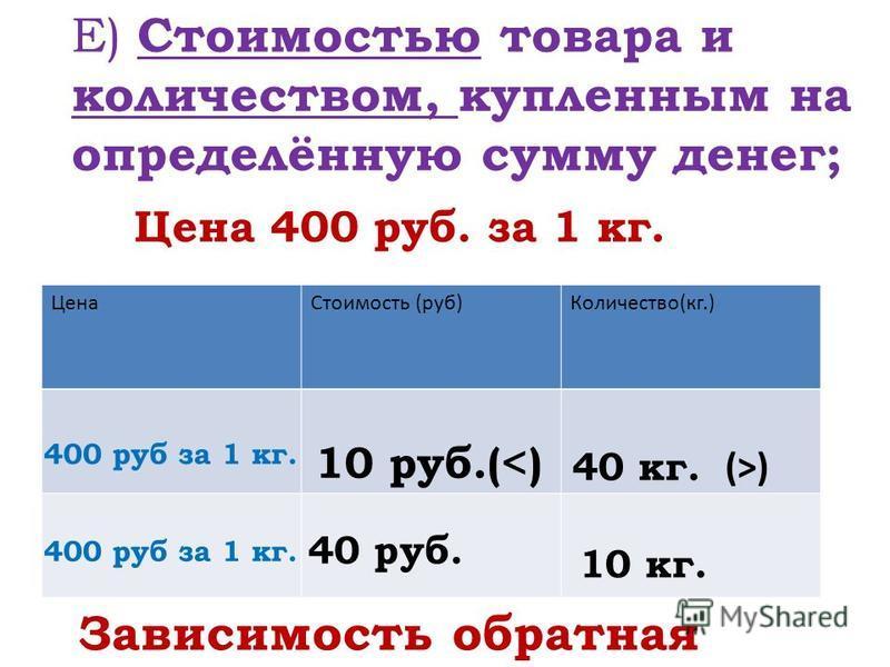 Е) Стоимостью товара и количеством, купленным на определённую сумму денег; Цена Стоимость (руб)Количество(кг.) Цена 400 руб. за 1 кг. 400 руб за 1 кг. 40 руб. 10 руб.(<) 40 кг. 10 кг. Зависимость обратная (>) 400 руб за 1 кг.