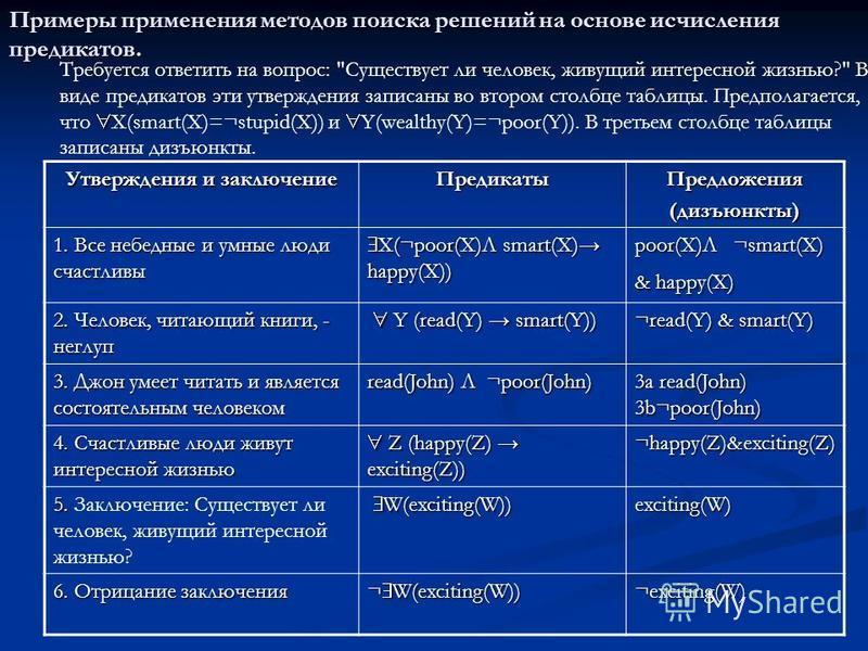 Примеры применения методов поиска решений на основе исчисления предикатов. Утверждения и заключение Предикаты Предложения(дизъюнкты) 1. Все небедные и умные люди счастливы X(¬poor(X)Л smart(X) happy(X)) X(¬poor(X)Л smart(X) happy(X)) poor(X)Л ¬smart(