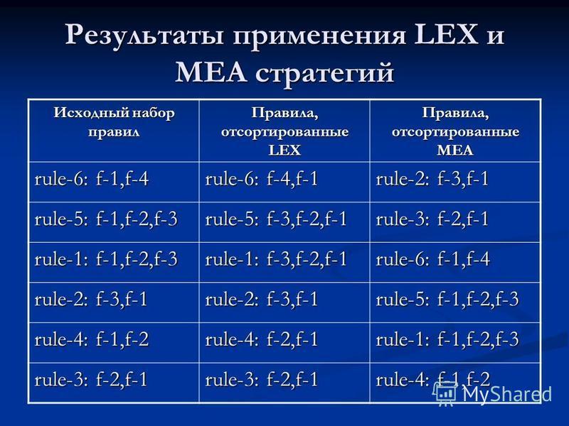 Результаты применения LEX и MEA стратегий Исходный набор правил Правила, отсортированные LEX Правила, отсортированные MEA rule-6: f-1,f-4 rule-6: f-4,f-1 rule-2: f-3,f-1 rule-5: f-1,f-2,f-3 rule-5: f-3,f-2,f-1 rule-3: f-2,f-1 rule-1: f-1,f-2,f-3 rule