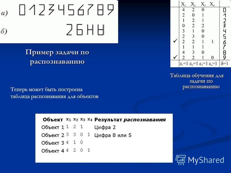 Пример задачи по распознаванию Таблица обучения для задачи по распознаванию Теперь может быть построена таблица распознавания для объектов