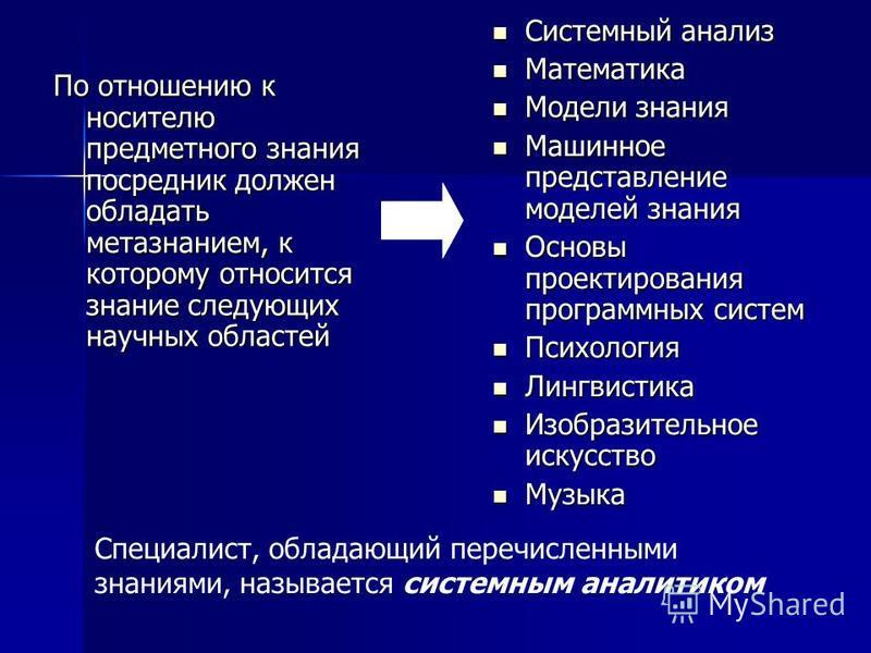 По отношению к носителю предметного знания посредник должен обладать метазнаниям, к которому относится знание следующих научных областей Системный анализ Системный анализ Математика Математика Модели знания Модели знания Машинное представление моделе