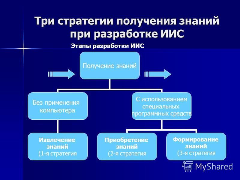 Три стратегии получения знаний при разработке ИИС Получение знаний Без применения компьютера Извлечение знаний (1-я стратегия С использованием специальных программных средств Приобретение знаний (2-я стратегия Формирование знаний (3-я стратегия Этапы