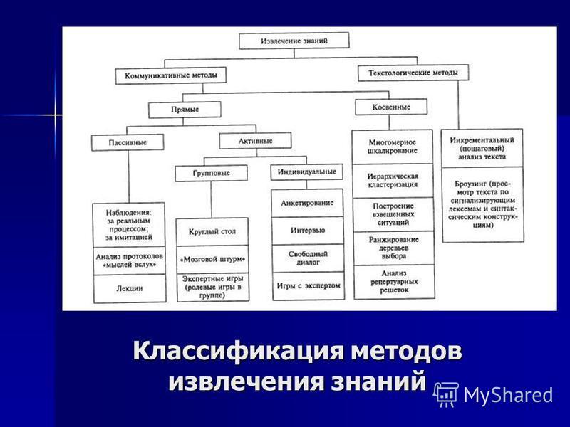 Классификация методов извлечения знаний