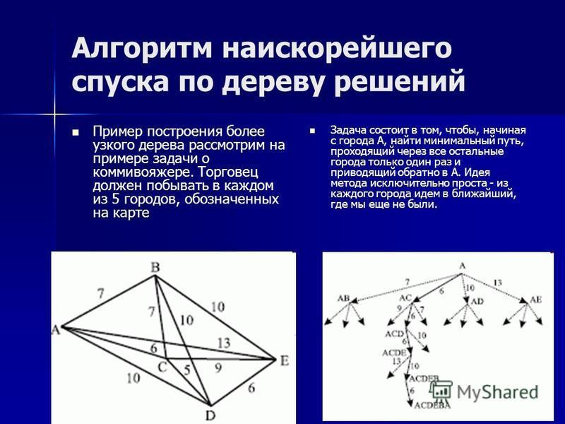 Алгоритм наискорейшего спуска по дереву решений Пример построения более узкого дерева рассмотрим на примере задачи о коммивояжере. Торговец должен побывать в каждом из 5 городов, обозначенных на карте Задача состоит в том, чтобы, начиная с города А,